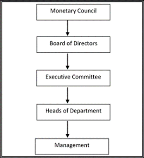 Corporate Governance Charter | Eastern Caribbean Central Bank